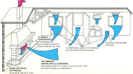Chemin es traditionnelles foyer ouvert arts chemin es - Comment tuber une cheminee ancienne ...