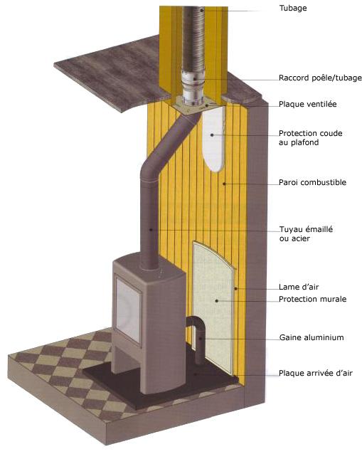 les poêles à bois et à granulés - arts & cheminées